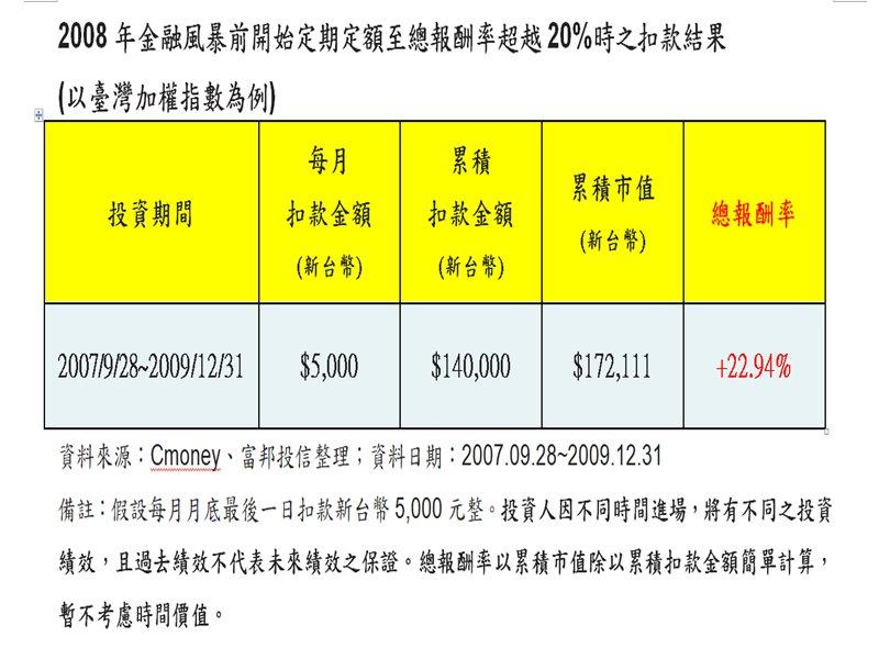 定期定額超前部署台股 強化資產防疫力。(廠商提供)