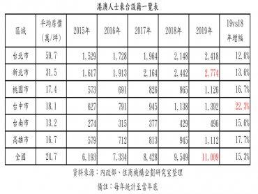 港澳設籍台灣創新高 設籍人數首破萬達1.1萬 最愛落戶新北市