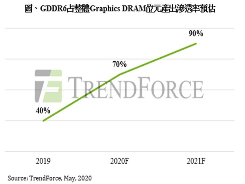 TrendForce:新顯卡與遊戲機雙重引擎 Graphics DRAM需求持續增溫。(TrendForce提供)