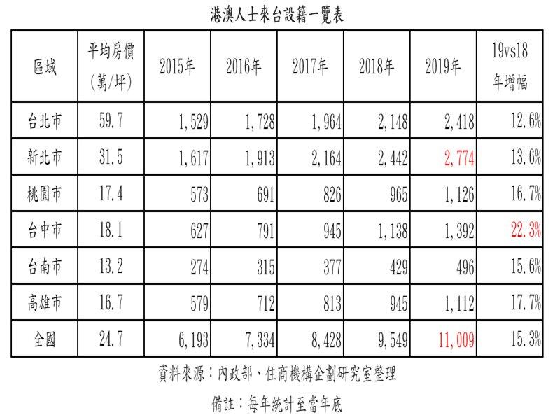港澳設籍台灣創新高 設籍人數首破萬達1.1萬 最愛落戶新北市。(廠商提供)