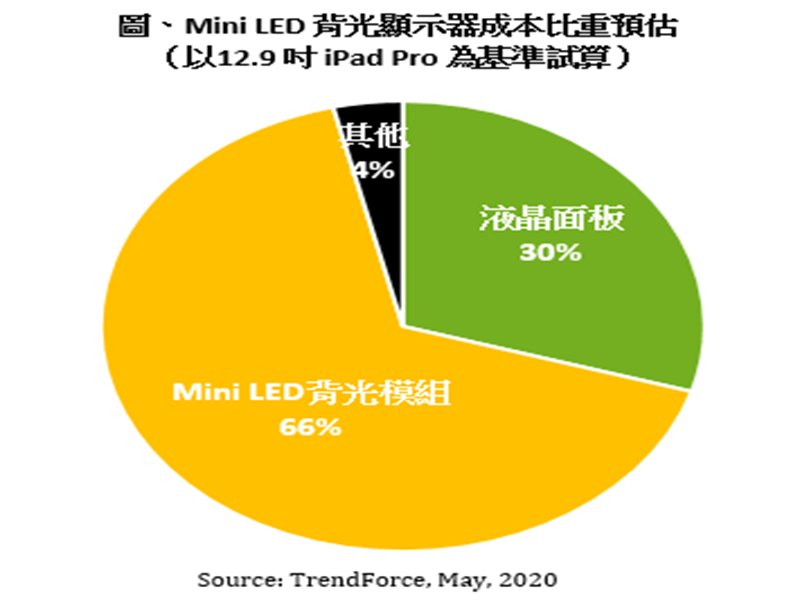 TrendForce:Mini LED背光顯示器成本逐年下降15-20% 預計2022年價格競爭力勝過OLED。(TrendForce提供)