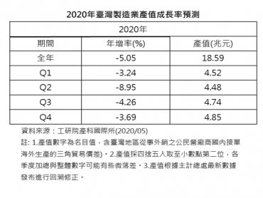 國際需求不振衝擊 工研院IEKCQM估2020年台灣製造業產值約18. 59兆元 年減5.05%
