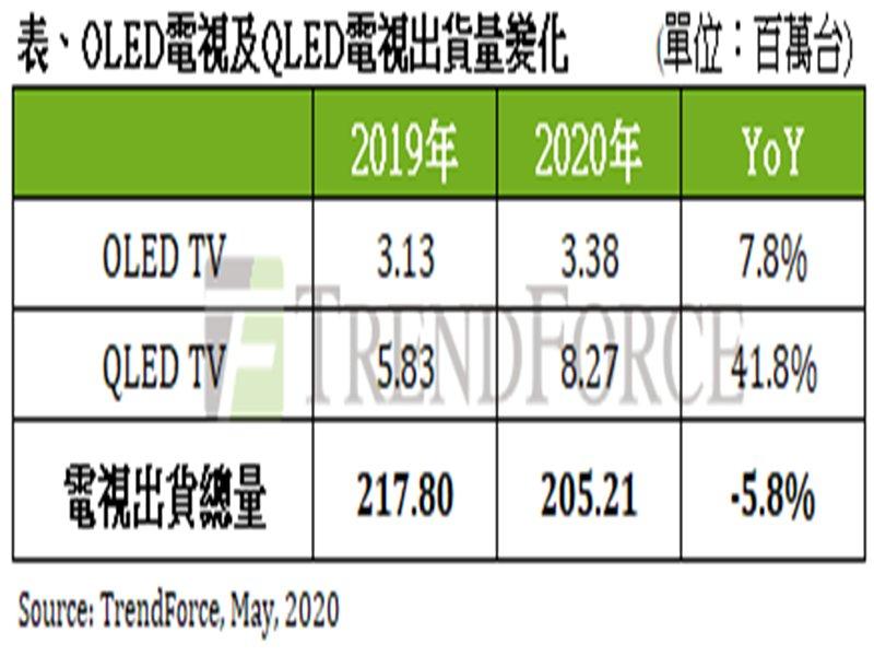 TrendForce:2020年全球電視出貨估年衰退5.8% 三星力推 QLED電視逆勢成長逾40%。(TrendForce提供)