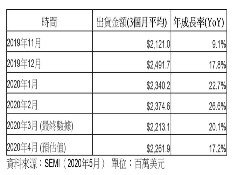SEMI:2020年4月北美半導體設備出貨為22.6億美元 雙率雙增。(SEMI提供)