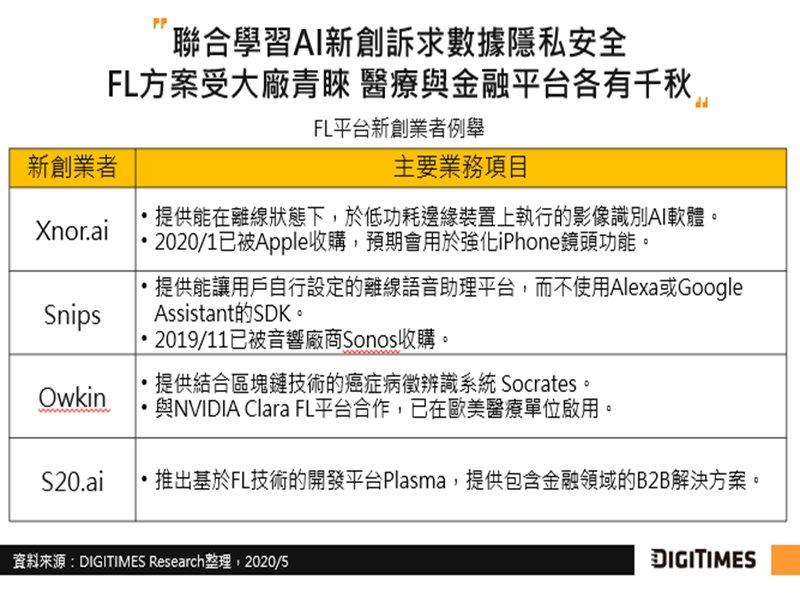 DIGITIMES Research:聯合學習分散式邊緣運算架構 可望解決敏感數據隱私問題。(提供)