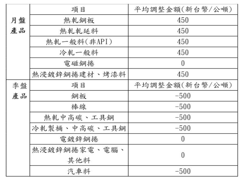 中鋼公布最新月季盤價互有漲跌 7月平均漲幅1.87% Q3平均跌幅2.05%。(資料照)
