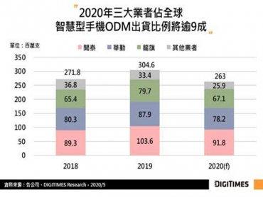 DIGITIMES Research:2020年手機ODM廠受疫情影響 估出貨恐年減13.6%