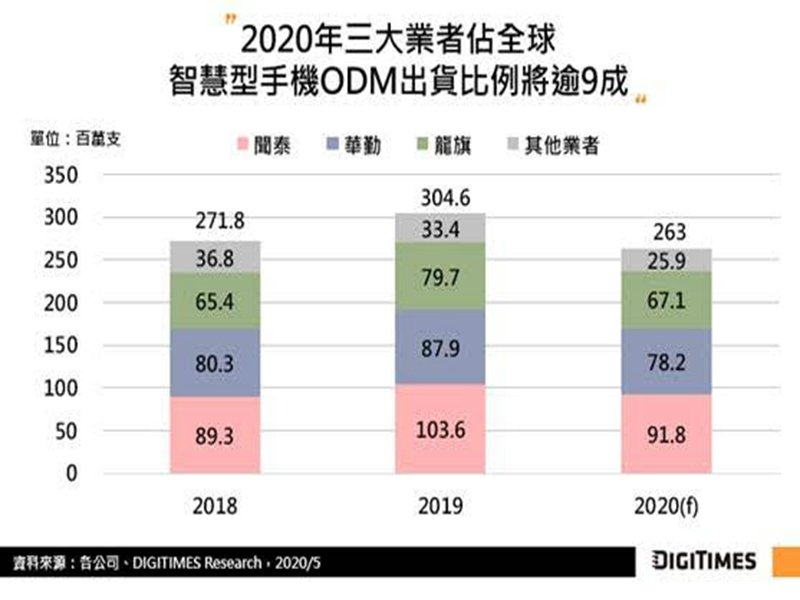 DIGITIMES Research:2020年手機ODM廠受疫情影響 估出貨恐年減13.6%。(DIGITIMES Research提供)