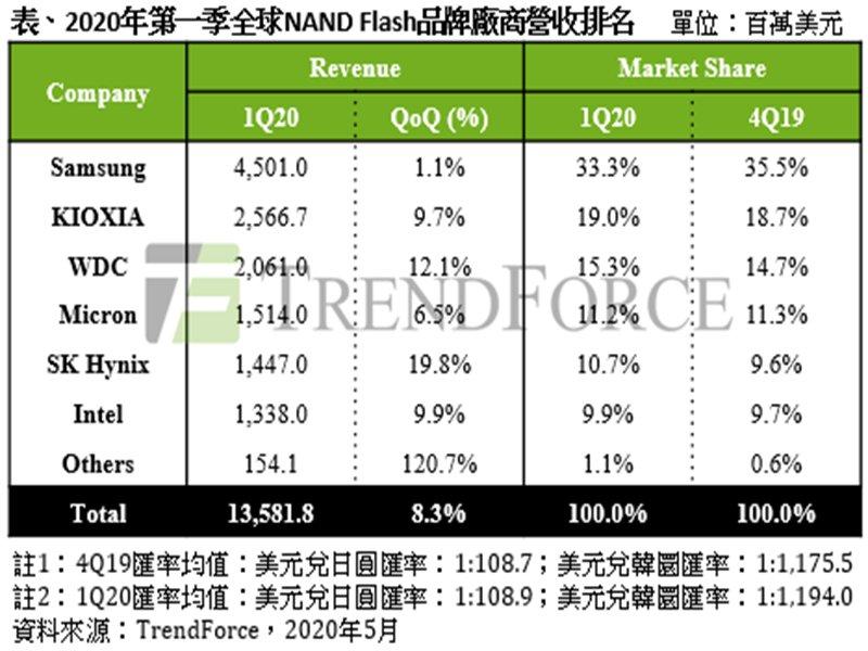 TrendForce:資料中心需求大增+銷售單價上漲 Q1 NAND Flash廠營收成長8.3%。(TrendForce提供)