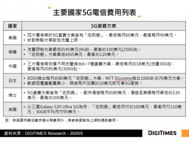 DIGITIMES Research 全球5G發展觀察:美韓致力擴大覆蓋範圍 中國力拼市場規模