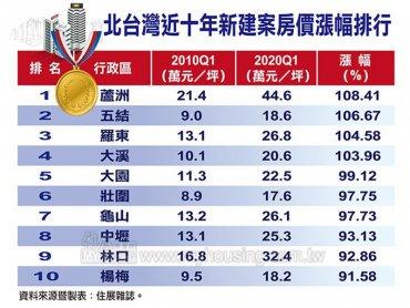 住展雜誌:近十年來北台灣新成屋、預售屋房價漲幅 北市蛋黃區反倒遠遠落後蛋白、蛋殼區
