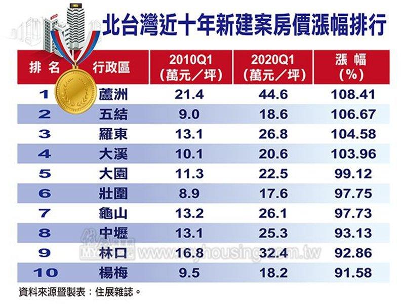 住展雜誌:近十年來北台灣新成屋、預售屋房價漲幅 北市蛋黃區反倒遠遠落後蛋白、蛋殼區。(住展提供)