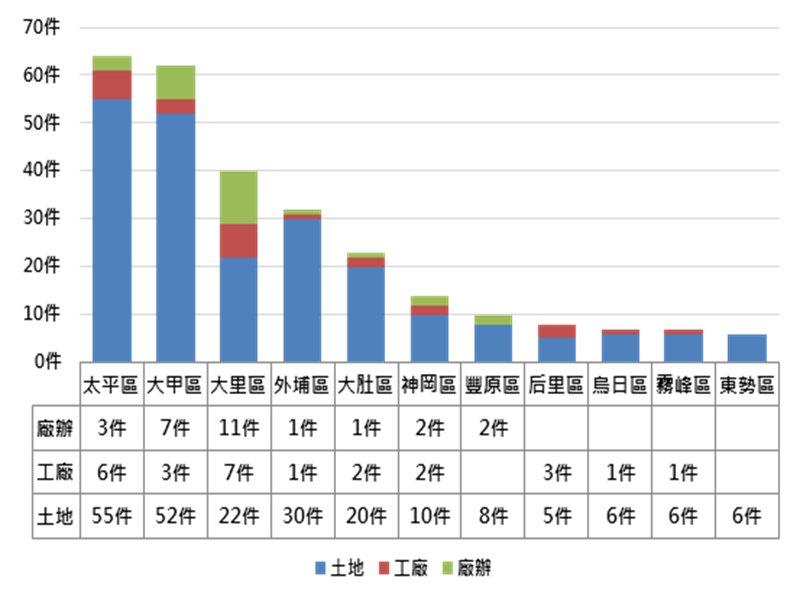台中丁種建築用地需求近5年成長40-50% 太平、大甲、大里、外埔交易最熱絡。(廠商提供)