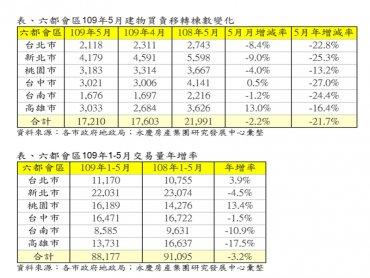 疫情衝擊影響  4、5月房市交易連2月衰退 前5月交易量年減3.2%