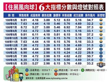 住展雜誌:5月住展風向球分數33.2分 較4月增加2.2分 連三個月上揚為今年第一顆黃藍燈