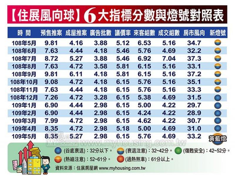 住展雜誌:5月住展風向球分數33.2分 較4月增加2.2分 連三個月上揚為今年第一顆黃藍燈。(住展提供)