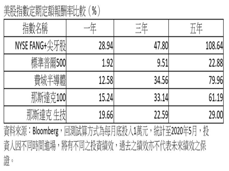 投信:小資族存美股 首選尖牙股ETF。(廠商提供)