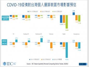 IDC:疫情衝擊嚴重 估2020年台灣平板出貨年減24% 手機年減11% 創9年新低