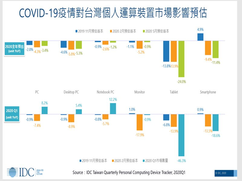 IDC:疫情衝擊嚴重 估2020年台灣平板出貨年減24% 手機年減11% 創9年新低。(IDC提供)