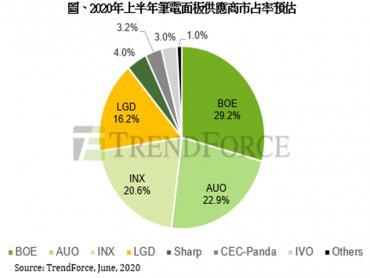 TrendForce:第二季筆電面板出貨年成長近18% 需求動能將延續至第三季
