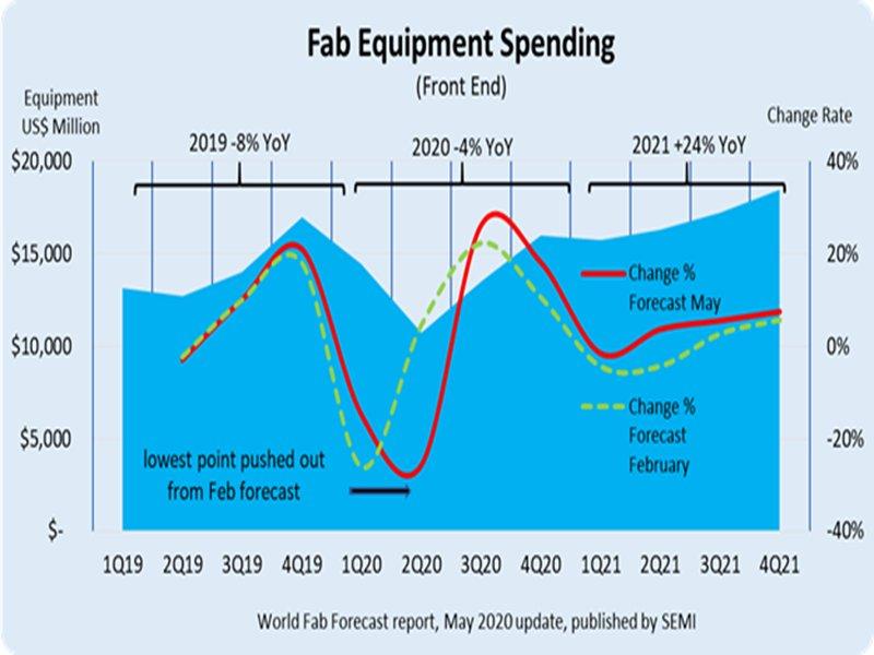 SEMI:一掃2020年停滯陰霾 晶圓廠支出2021年可望創近680億美元新高。(SEMI提供)