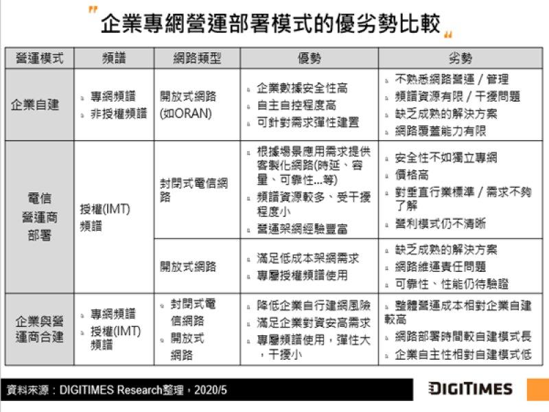 DIGITIMES Research:開放式網路瞄準5G專網大餅 傳統營運商發展多維度服務模式應戰。(DIGITIMES Research提供)
