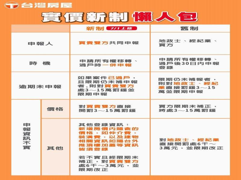 新制實價登錄7月1日上路 買賣雙方責任加重。(廠商提供)