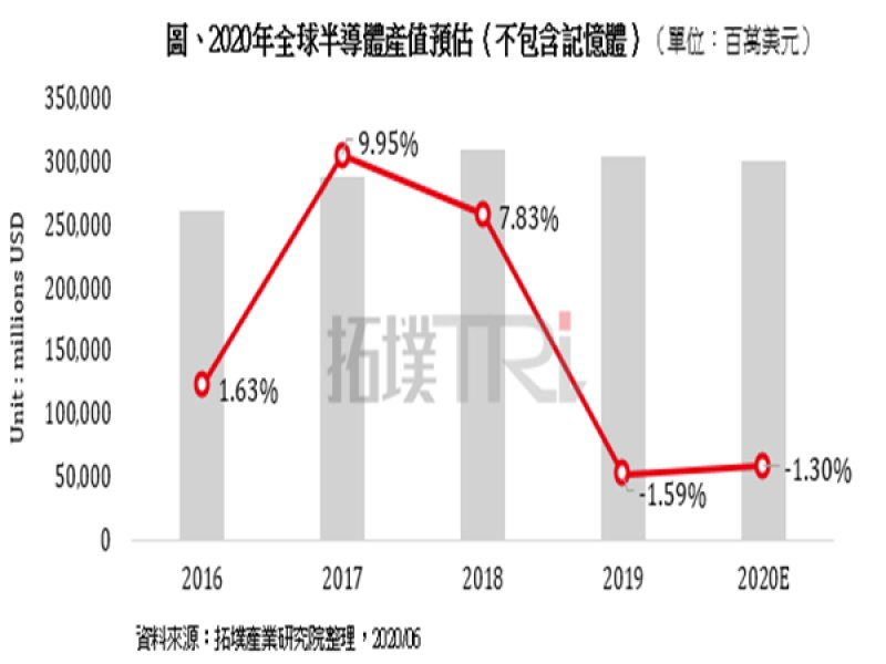 TrendForce:車用、通訊及消費性應用需求衰退 2020年全球半導體不含記憶體產值預估下滑1.3%。(TrendForce提供)