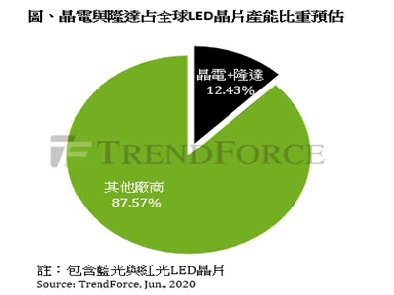 TrendForce:晶電與隆達合組新公司 減少重複投資、聯手搶食訂單。(TrendForce提供)