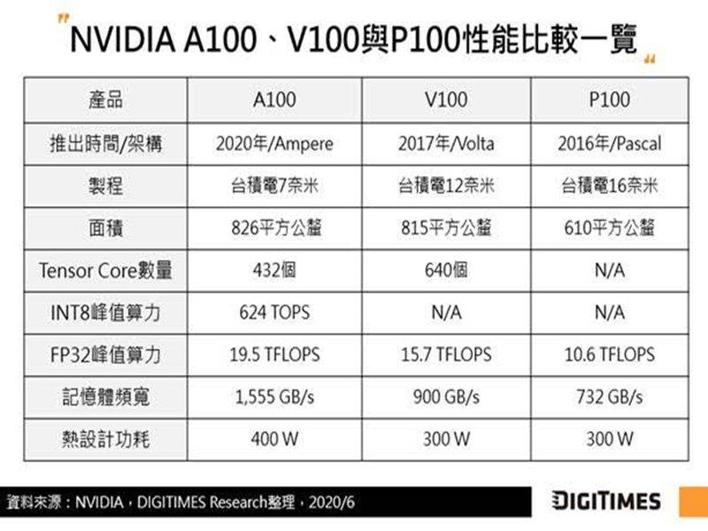 DIGITIMES Research:英特爾、超微與NVIDIA攻伺服器CPU與GPU協同運算 加速高速互連介面發展。(DIGITIMES Research提供)