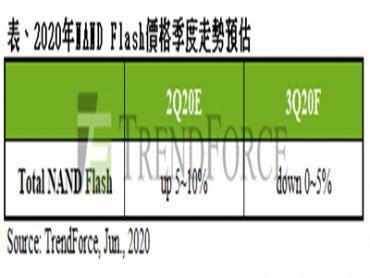TrendForce:遊戲新機上市填補雲端需求空缺 Q3 NAND Flash價格波動有限
