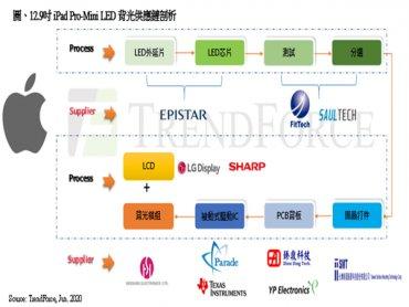 TrendForce:蘋果引燃Mini LED風潮 台灣供應鏈穩定與技術成熟為首選