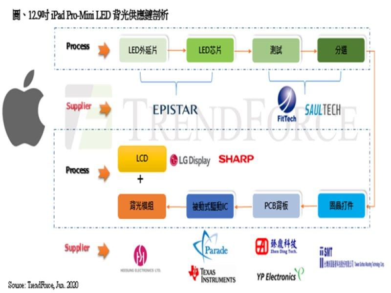 TrendForce:蘋果引燃Mini LED風潮 台灣供應鏈穩定與技術成熟為首選。(TrendForce提供)