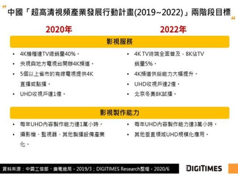 DIGITIMES Research:中國將建立標準推動「超高清」產業發展 AI搭配新一代編碼技術舒緩8K流量帶來的傳輸壓力。(DIGITIMES Research提供)