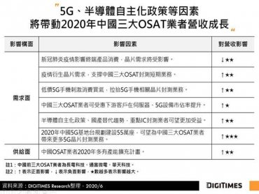 DIGITIMES Research:5G新應用商機、新基建、國產替代助力 2020年中國三大OSAT合計營收估增8%