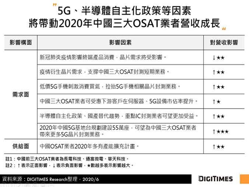 DIGITIMES Research:5G新應用商機、新基建、國產替代助力 2020年中國三大OSAT合計營收估增8%。(DIGITIMES Research提供)