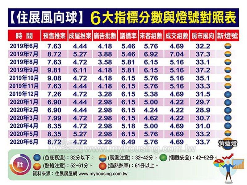 住展雜誌:6月住展風向球分數達33.7分 連4個月上揚 也創今年新高。(住展提供)