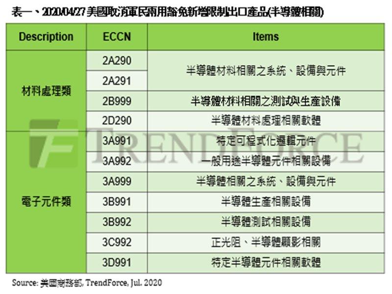 TrendForce:美商務部暫停香港優惠待遇 台企應避免誤踩美國出口管制邊界。(TrendForce提供)
