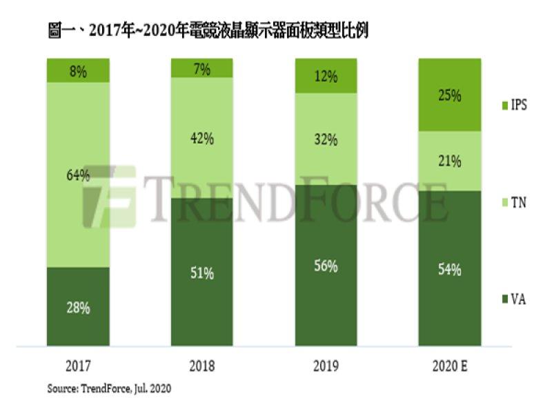 TrendForce:2020年電競液晶顯示器出貨預估年成長37% IPS產品積極搶市。(TrendForce提供)