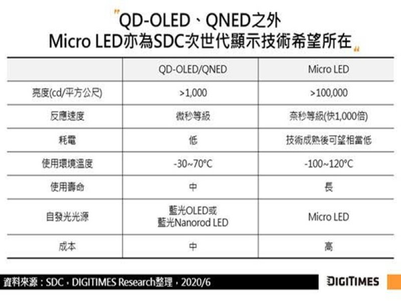 DIGITIMES Research:三星顯示器發展QD-OLED及QNED 期透過新興顯示技術開創新局。()