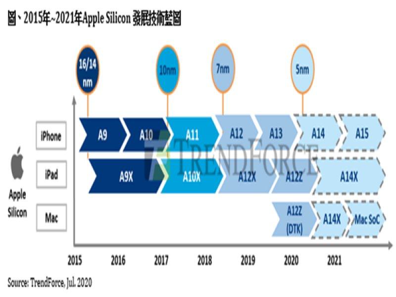 TrendForce:蘋果 Mac SoC預計2021上半年量產 估成本將低於100美元。(TrendForce提供)