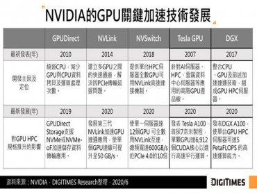 DIGITIMES Research:NVIDIA與英特爾互別苗頭 齊步拉升HPC高速平行運算能力及網通規格