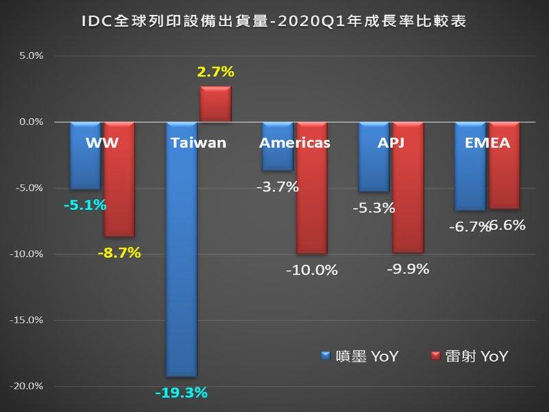 IDC:疫情影響下 台灣雷射列印市場2020 Q1逆勢年成長2.7%。(IDC提供)