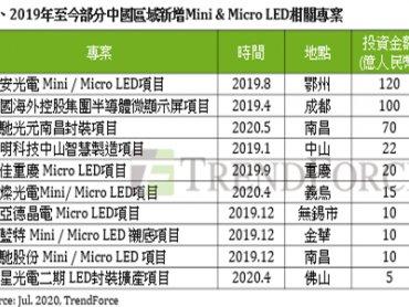 TrendForce:中國加速Mini/Micro LED商轉進程 總規劃投資額達391億人民幣