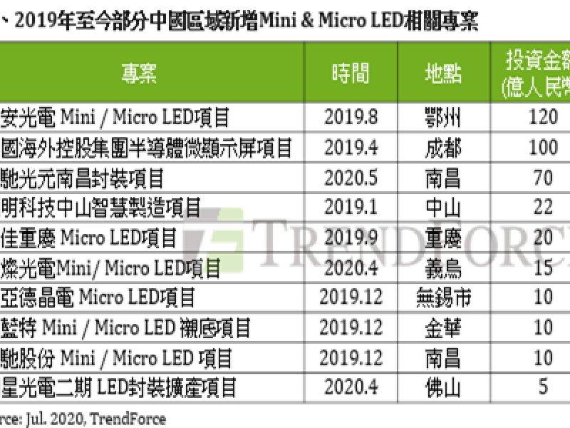 TrendForce:中國加速Mini/Micro LED商轉進程 總規劃投資額達391億人民幣。(TrendForce提供)