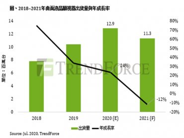 TrendForce:電競產品熱銷加持 曲面液晶顯示器今年出貨量將突破1200萬台