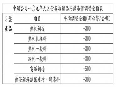跟進國際鋼價反彈 中鋼月盤產品9月盤價平均調漲1.49%