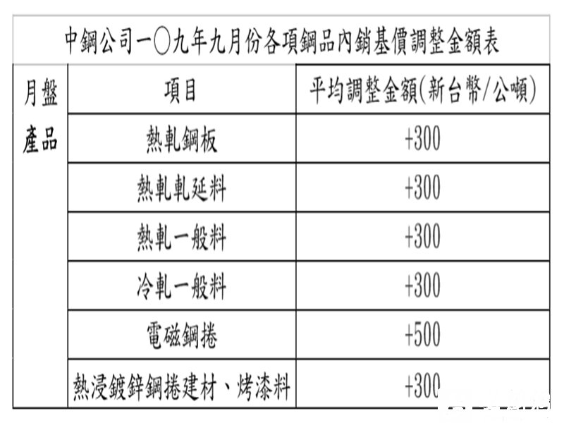 跟進國際鋼價反彈 中鋼月盤產品9月盤價平均調漲1.49%。(中鋼提供)