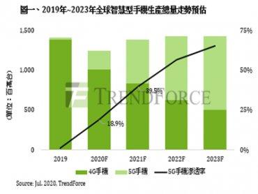 TrendForce:2020下半年品牌加速推動5G手機 全球總產量將2.35億支 滲透率達18.9%