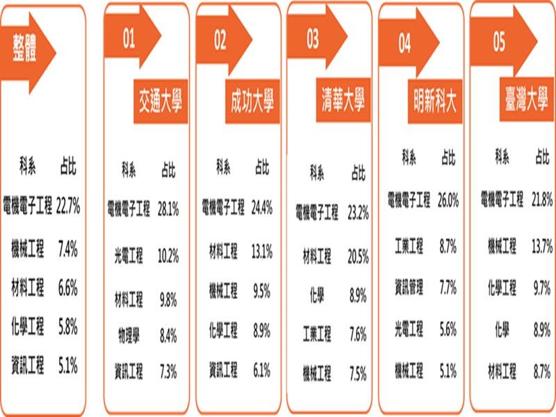 大數據解密!半導體最常聘用交大畢業生  金融、軟體網路最常聘用淡江畢業生。(廠商提供)